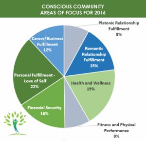 ConCom Focus 2016
